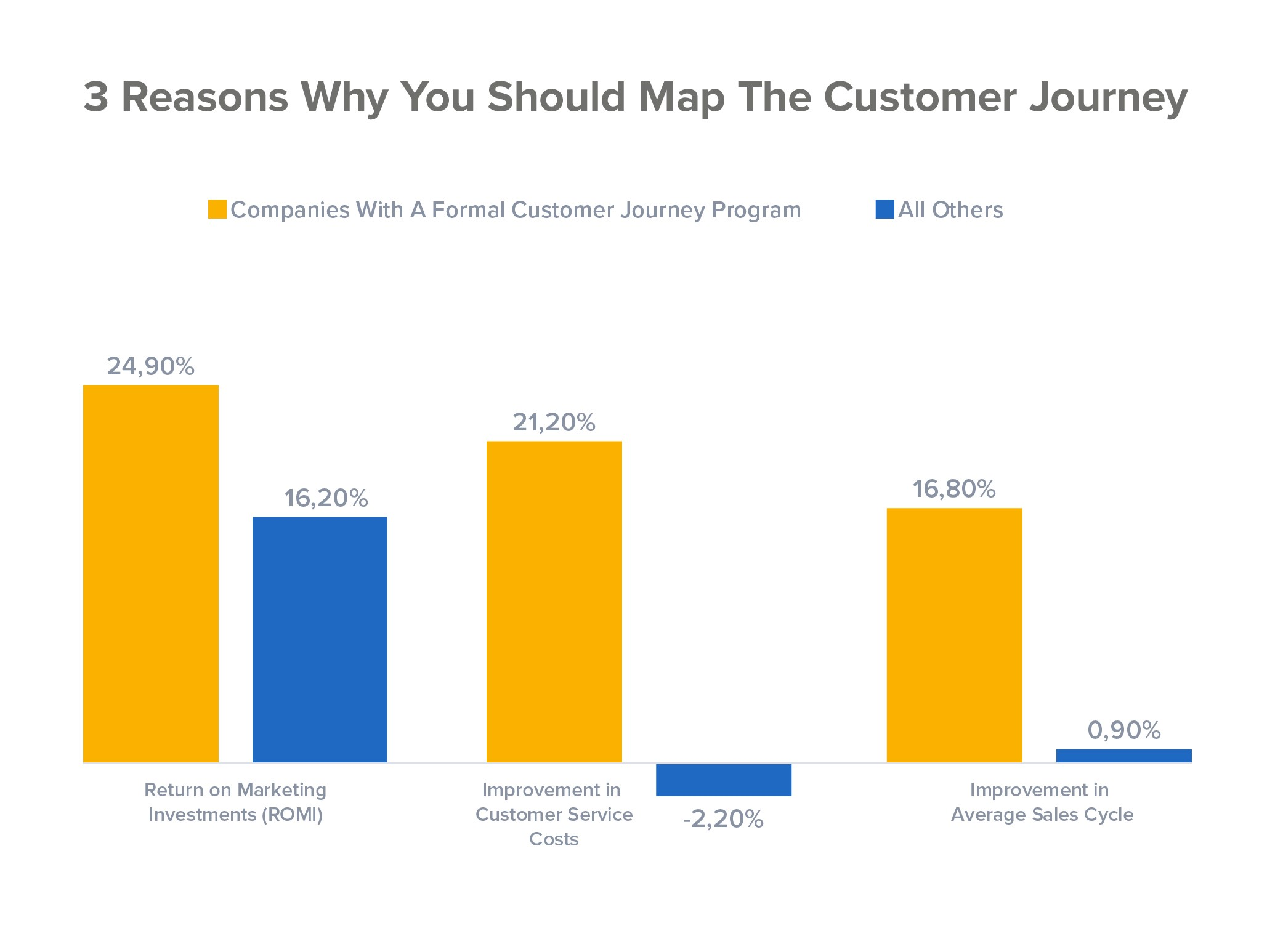 3 Reasons Why Customer Journey