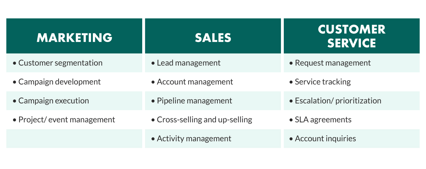 crm-impact-sales-marketing-service.png